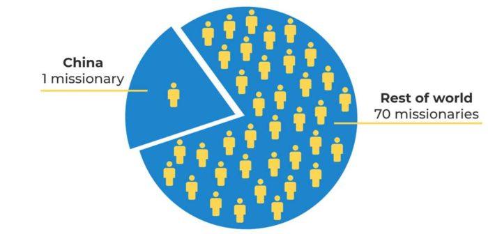 Missionaries-vs-World-Population-centered
